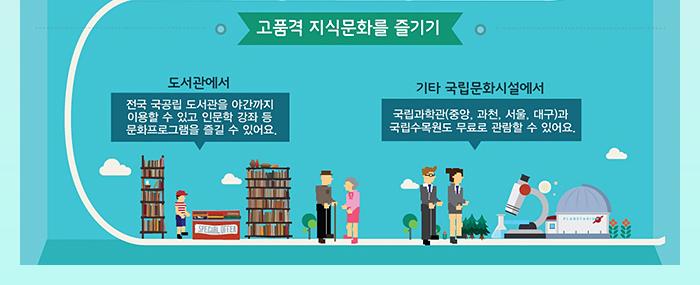 고품격 지식문화를 즐기기(도서관에서 전국 국공립 도서관을 야간까지 이용할 수 있고 인문학 강좌 등 문화프로그램을 즐길 수 있어요. / 기타 국립문화시설에서 국립과학관(중앙,과천,서울,대구)과 국립수목원도 무료로 관람할 수 있어요